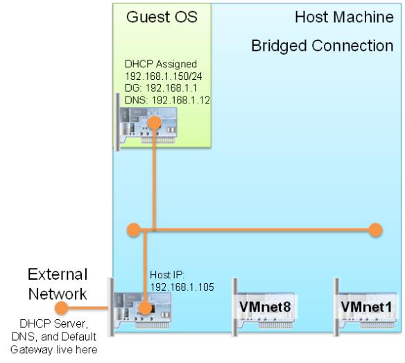 VMWare Interfaces Tutorial | RedNectar's Blog