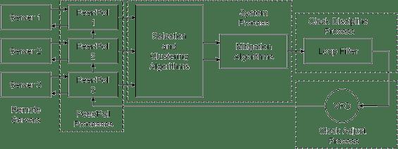 NTP Daemon Process and Algorithms