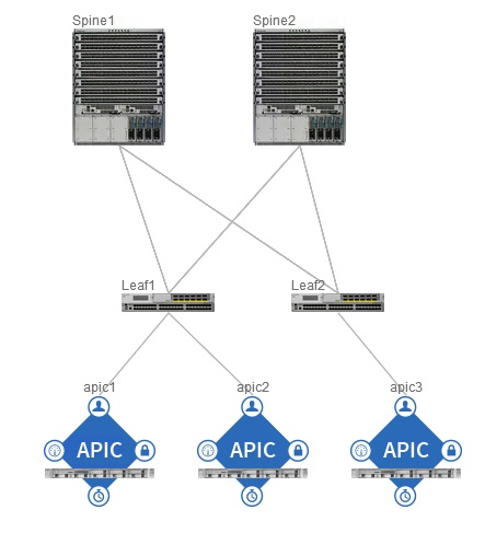 Cisco Aci Tutorial A Configuration Guide Rednectar S Blog