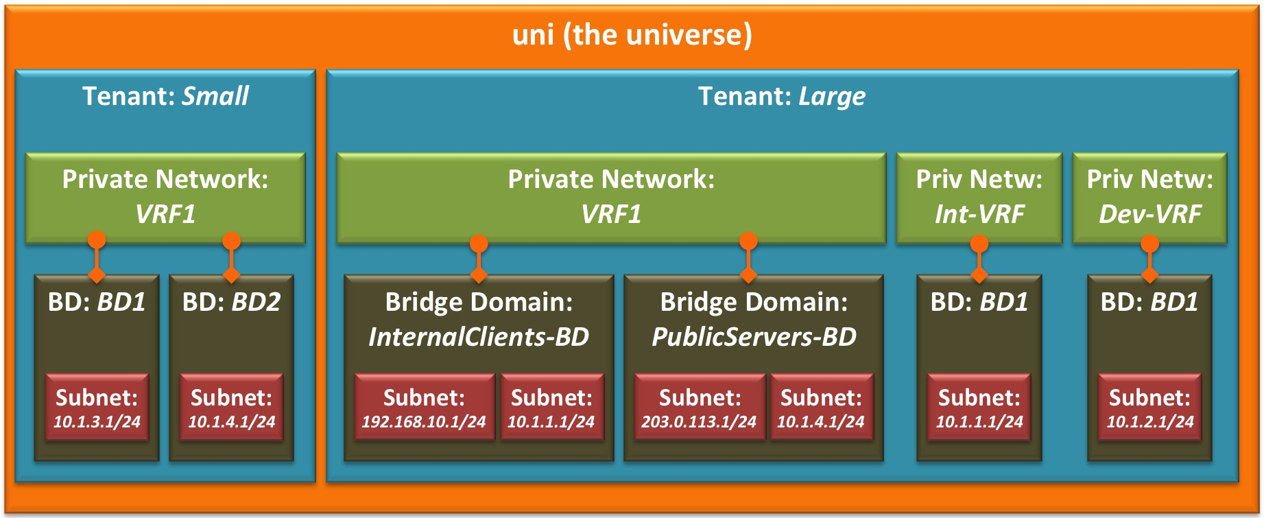 Cisco ACI Tutorial 2 – Goodbye to VLANs  Well… not quite