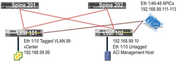 Configuring In-Band Management for the APIC on Cisco ACI