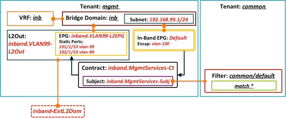 mgmt-tenant-model-l2epg