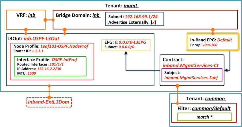 mgmt-tenant-model-l3epg