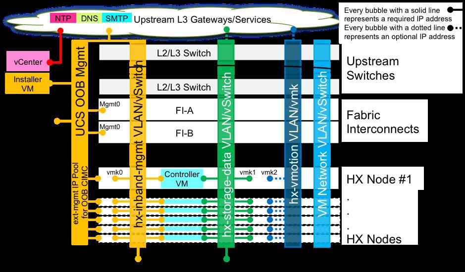 RedNectar's Hyperflex Pre-Install Checklist (Updated) | RedNectar's Blog